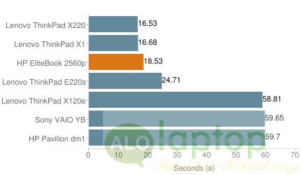 bo xy ly HP EliteBook 2560p