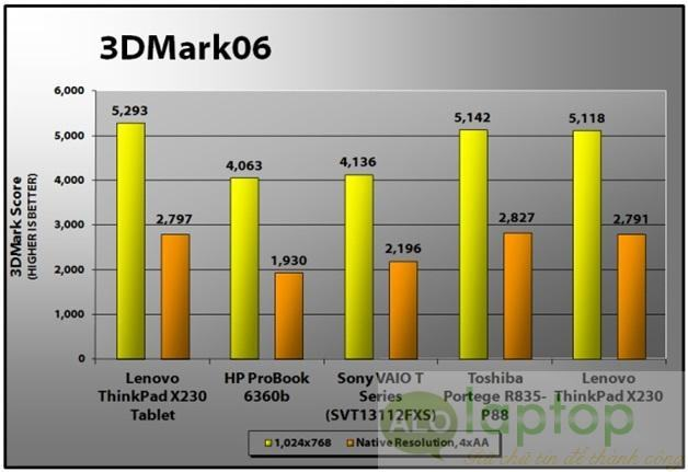 diem 3d mark Lenovo ThinkPad X230 Tablet