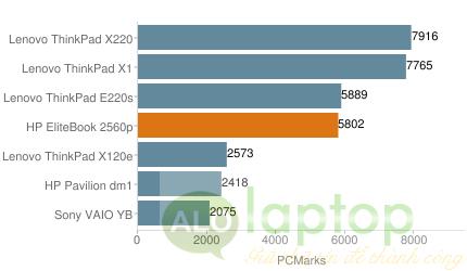 hieu suat chung HP EliteBook 2560p