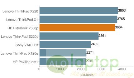 hieu suat game HP EliteBook 2560p