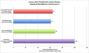 lenovo-X1-carbon-review 1