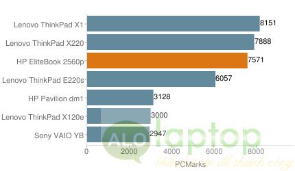 pcmark HP EliteBook 2560p
