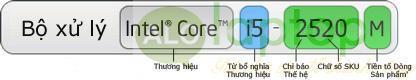 chip Intel Core i5-2520M