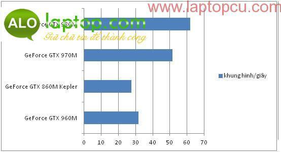 Nhận xét về Nvidia GeForce GTX 960M - Laptopcu com