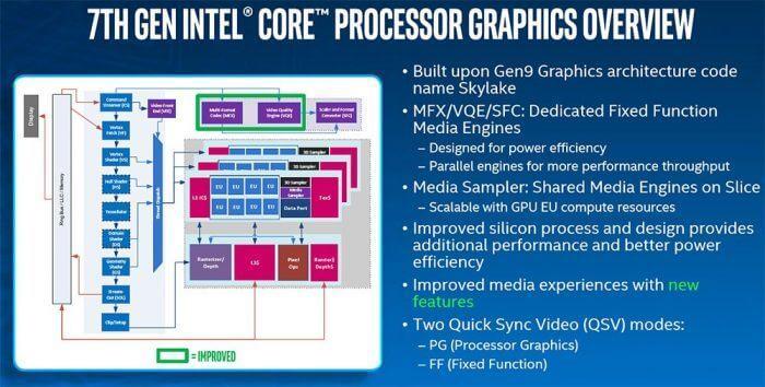 Intel Core Kaby Lake