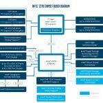 Đánh giá toàn diện : Intel Core i7 thế hệ 7 (Kabylake)