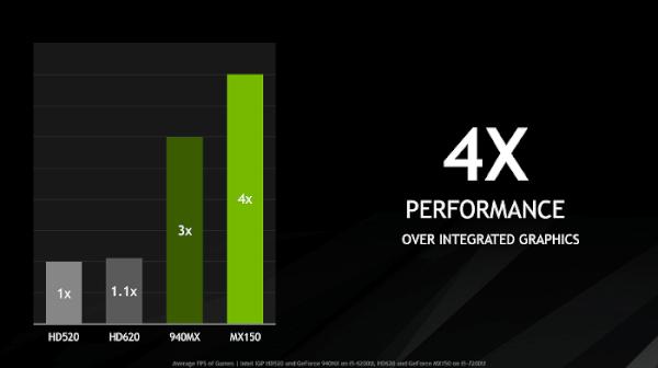 So sánh VGA rời : Nvidia GeForce MX150 vs GeForce 940MX